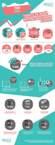 türkiyede mobil internet kullanımı