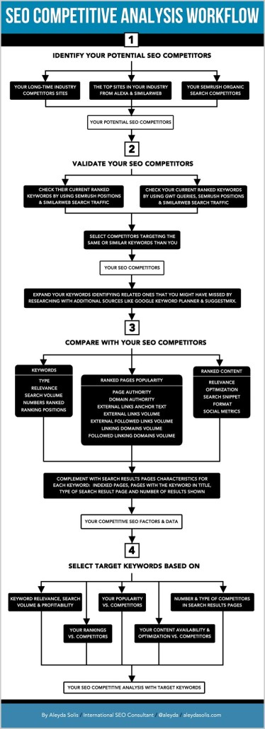 SEO Competitive Analysis Workflow