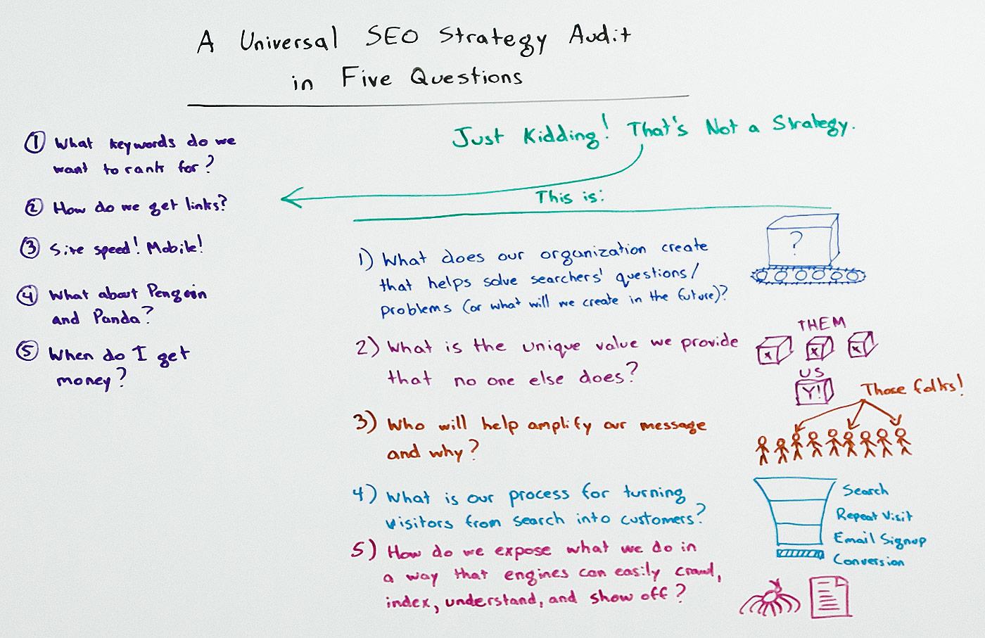 5 steps seo audit