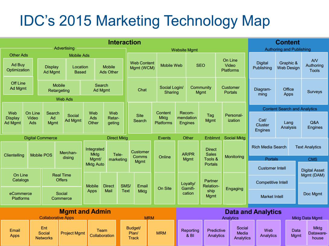Marketing Technology Map
