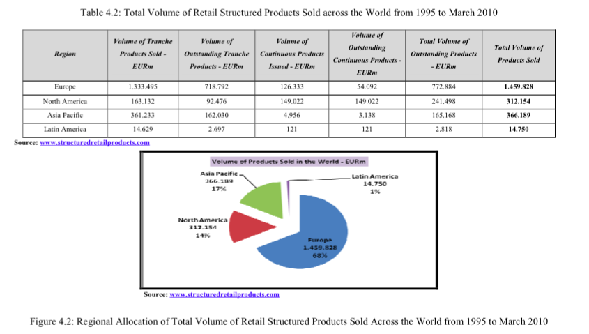 Retail Structured Products Issued across the World