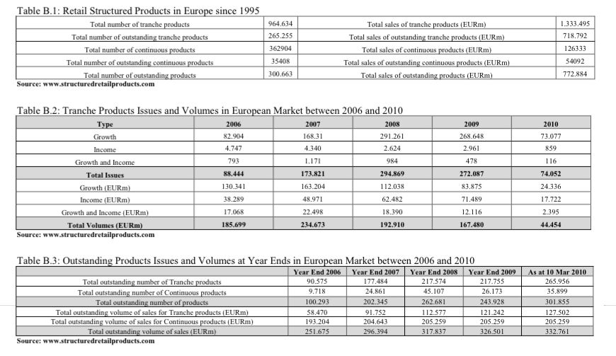 Retail Structured Products in Europe