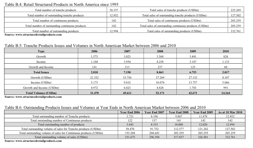 Retail Structured Products in North America