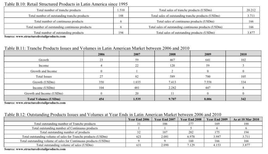 Retail Structured Products in Latin America