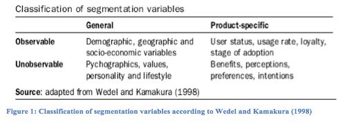 usage rate segmentation