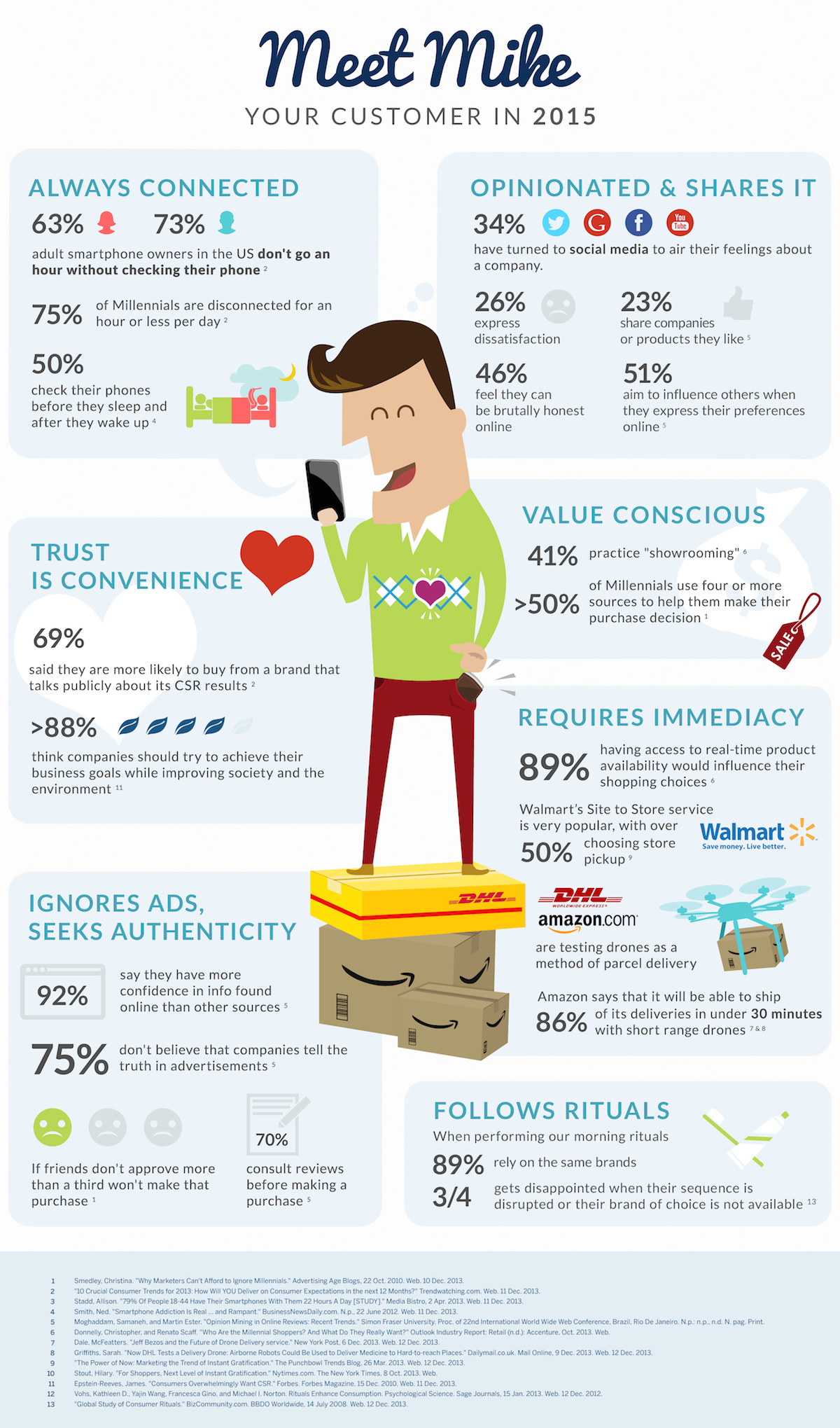 digital-customer-in-2015-infographic