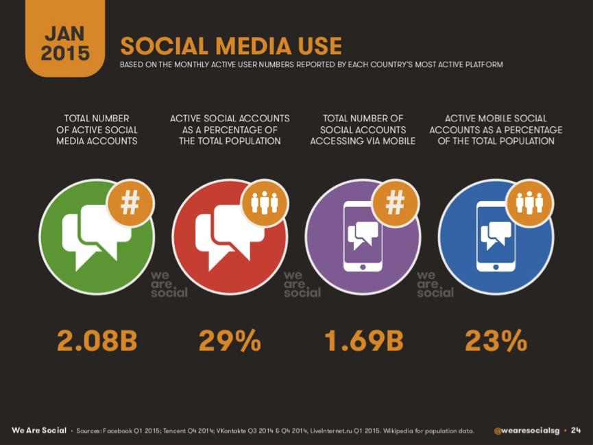 social media use global