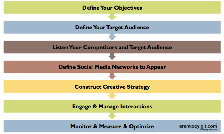 social media marketing steps