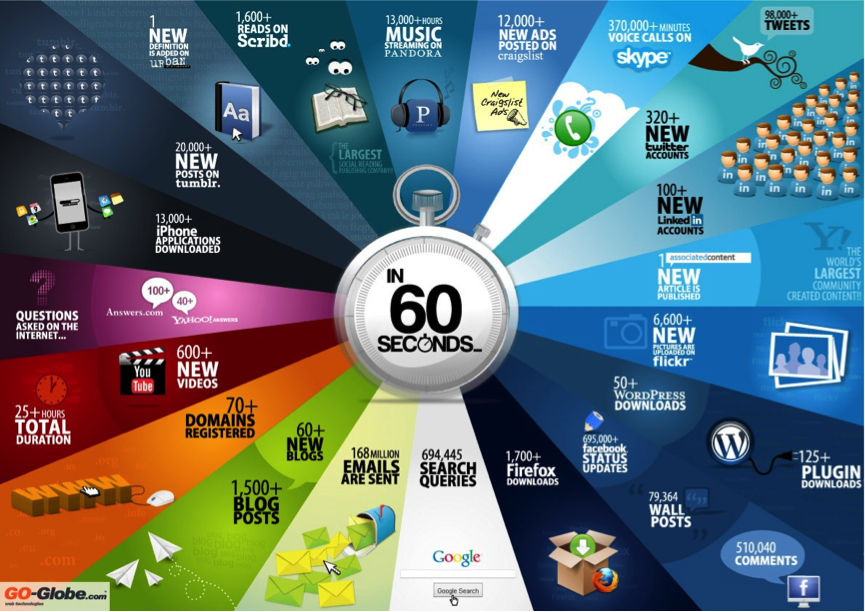 60 seconds in digital marketing