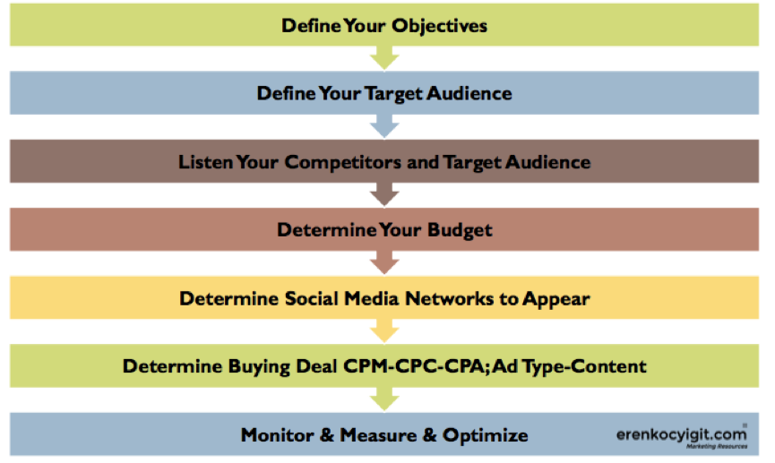 social media paid marketing steps