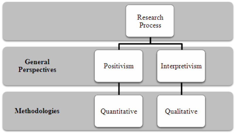 what is quantitative research in business Relevant for research in the areas of business management and organisations students learn the philosophical bases of research and how research questions may be developed and answered the course then provides in- depth coverage of quantitative, qualitative and experimental research methods, their uses and.